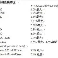 俄罗斯63.5%碱性铁精粉,数量: 70000吨+/–10%